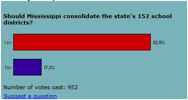 Clarion Ledger online poll for school consolidation